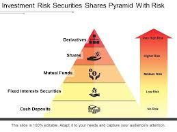 Investment Pyramid Chart Investment Risk Securities Shares Pyramid With Risk