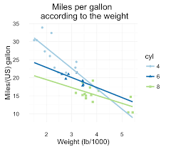 Ideal Weight Chart Simple Ggplot48 Scatter Plots Quick Start Guide R Software And Data