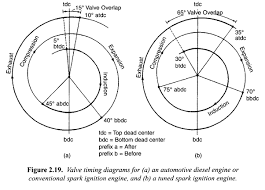 what is valve timing diagram for petrol and diesel quora this is the valve timing diagram for diesel and petrol engine by this diagram we know which time the inlet and exhaust valve will open