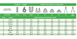 Rigging Slings Chart Synthetic Sling Wll Guide Lifting Rigging Geelong
