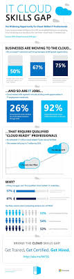 best ideas about technology careers information it cloud skills gap based on an idc study 2012 technology