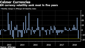 These 3 Charts Signal Emerging Markets Year End Rescue
