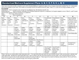 Medicare Supplement Plans Chart 2018 Most Popular Medicare Supplemental Insurance Plans Medicare