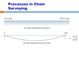 Surveying Taping Ppt Chain Surveying Powerpoint Presentation Id 5625040