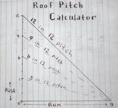 Roof Pitch Angle Chart Minimum Roof Pitch For Shingles Pixelogist Me