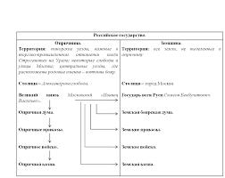 Организация государственного регулирования в РФ курсовая закачать Организация государственного регулирования в рф курсовая в деталях