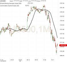 Emini Futures Trading Analysis 02nov2018 Emini Futures