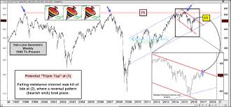 Triple Top In Play By This Very Broad Index Kimble