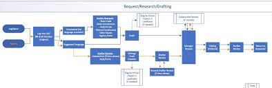 Law Making Flow Chart 18 Punctilious Legislative Process Chart