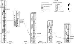 Raz Correlation Chart Sample Positions And Lithostratigraphical Correlation Chart