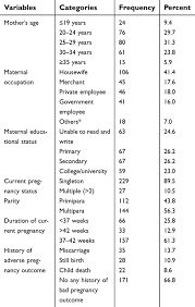 Nursing Care Plan For A Baby With Birth Asphyxia Full Text Prevalence And Associated Factors Of Perinatal
