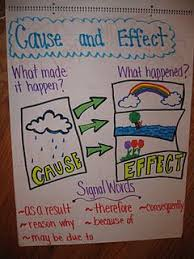 Making A Cause And Effect Chart Would Be A Great Idea For