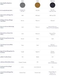 Delta Skymiles Benefits Chart Delta Gold Medallion Benefits Review Lounge Access