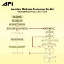 Manufacturing Process Flow Chart Pdf Garment Manufacturing Process Flow Chart Pdf
