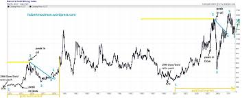 Gold Stock Index Chart Barrons Gold Mining Index To Double Over The Next Couple Of
