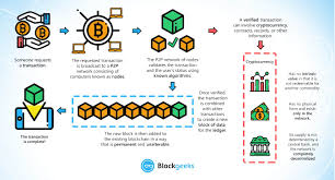 I know that when i send bitcoin from one address to another it can be tracked by blockain api to checking his address doesn't seem to solve the problem because if customer uses wallets like coinbase, bitstamp etc. What Is Blockchain Technology A Step By Step Guide For Beginners
