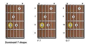 Guitar Bar Chords Chart Pdf Guitar Chords Chart For Beginners Free Pdf Download