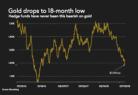 Gold Price Chart Bloomberg Charts Warning For Bears As Gold Price Drops Through 1 200