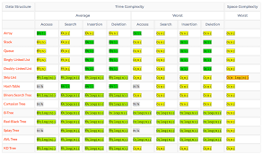 Time Complexity Chart Time And Space Complexity Of Data Structure And Sorting