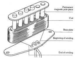 charlie christian seymour duncan the anatomy of single coil pickups