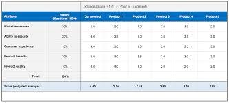 018 Free Price Comparison Templates Smartsheet Ic Product