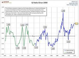 Buffett Indicator Chart Caution Stocks Are Historically Overvalued