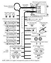 wiring diagram caterpillar 3406e wiring diagram caterpillar cat 3176 ecm problems at Cat 3406 Wiring Diagram