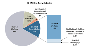 Social security benefits for people with disabilities if you have a disability, social security disability insurance and supplemental security income may help financially. Social Security Disability Insurance Ssdi And Supplemental Security Income Ssi Eligibility Benefits And Financing Everycrsreport Com