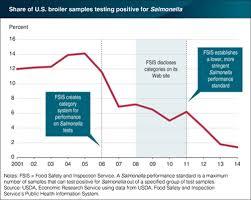 Data Driven Information Helped Reduce Salmonella On Chicken
