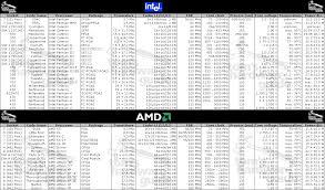 22 Abundant Amd Cpu History Chart