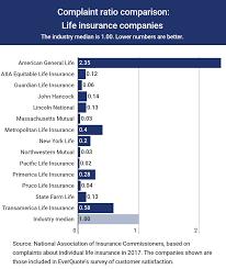 Primerica Life Insurance Review