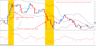 Bollinger Bands 5 Minute Chart Using Bollinger Bands To Improve The Rsi 5 Minute System