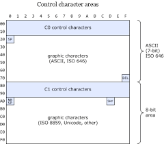 Control Characters In Ascii And Unicode