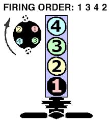 2 5 chevy firing order chevy s10 jasonromero18 s blog need firing order diagram for 91 s10 blazer fixya