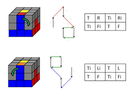 The Easiest Way To Memorize The Algorithms Of Rubiks Cube