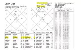 My Vedic Astrology Chart If I Know Birth Date And Birth Place But Not Birth Time