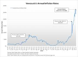 Annual Inflation Rate Chart Venezuelas Grim Reaper A Current Inflation Measurement