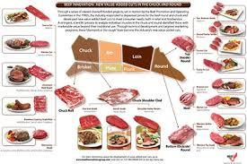 Butcher Cuts Stampede Meat Inc