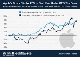 Chart Apples Stock Climbs 77 In First Year Under Ceo Tim