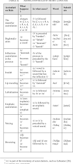Table Ii From The Computation Of Assimilation Of Arabic