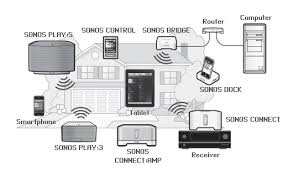 connect amp sonos connect amp 2 zones at Sonos Connect Amp Wiring Diagram