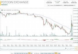 Potcoin Price Chart Cryptocurrency Ethereum Value Potcoin Crypto Price