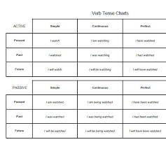 English Verb Tenses Chart Worksheets Verb Tense Chart