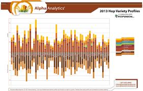Hops Types Chart Beer Science Beta Acids Buffalo Beer Biochemist