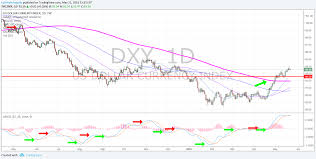 Us Dollar Index Daily Chart Macd Flat Price Above Main
