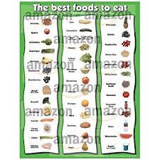 Chart Food Items