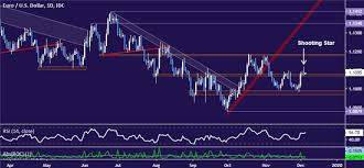 Eur Usd Technical Analysis Euro Rally Rejected At Chart Barrier