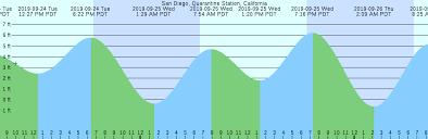 San Diego Quarantine Station California Tide Chart