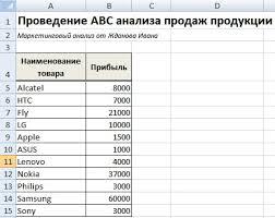 Метод abc анализ продаж Пример расчета в excel abc анализ продаж продукции предприятия в excel