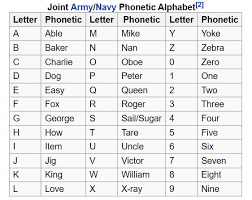 The phonetic alphabet can serve many useful purposes in communication, education and the phonetic alphabet was created to establish words for each letter of the alphabet in order to make. Aviation Mining Solutions On Twitter Didyouknow That The Ww2 Phonetic Alphabet Created In 1941 Is Different Than The One We Use Today Here Is The One That The Us Army Navy Jointly Used